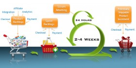 Best Practices In Agile Development In E-commerce Implementation