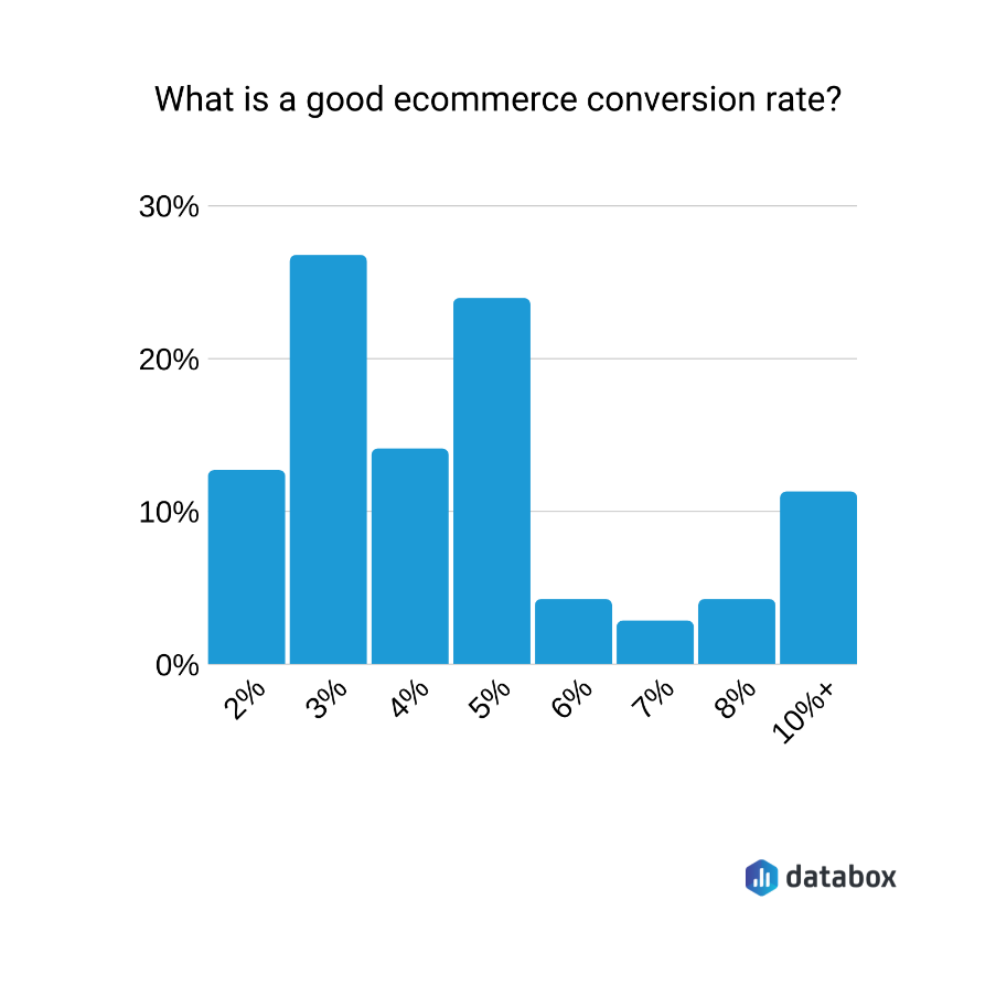 Conversion-Rate-Optimization-CRO-Statistics